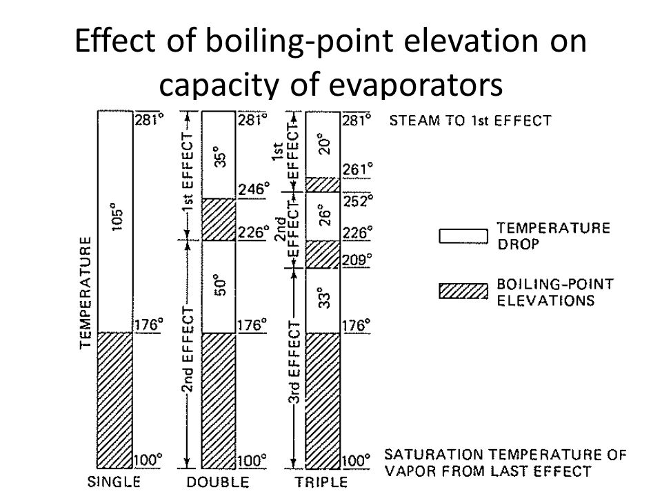 Effect of boiling-point elevation on capacity of evaporators