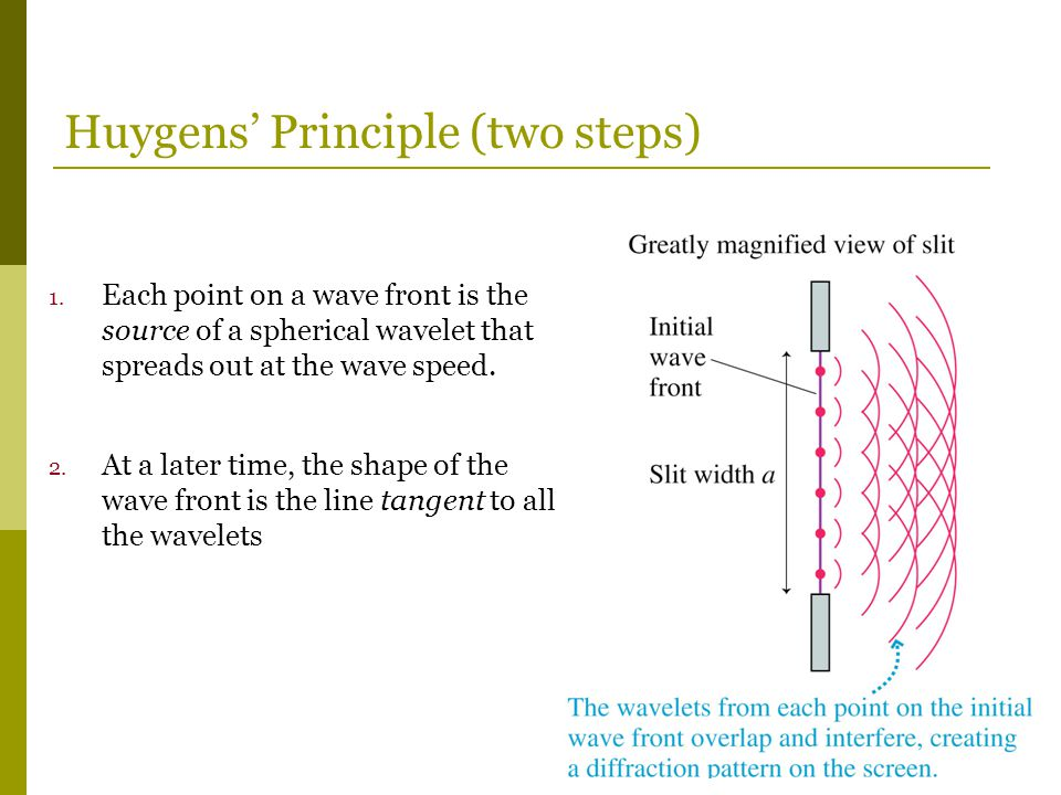 Huygens' Principle (two steps)