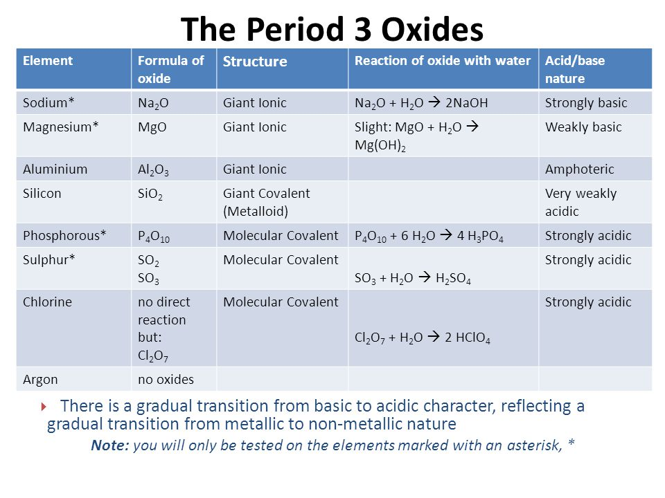 The Period 3 Oxides Element. Formula of oxide. Structure. Reaction of oxide with water. Acid/base nature.