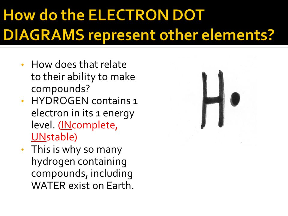 How do the ELECTRON DOT DIAGRAMS represent other elements
