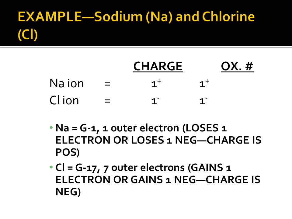 EXAMPLE—Sodium (Na) and Chlorine (Cl)