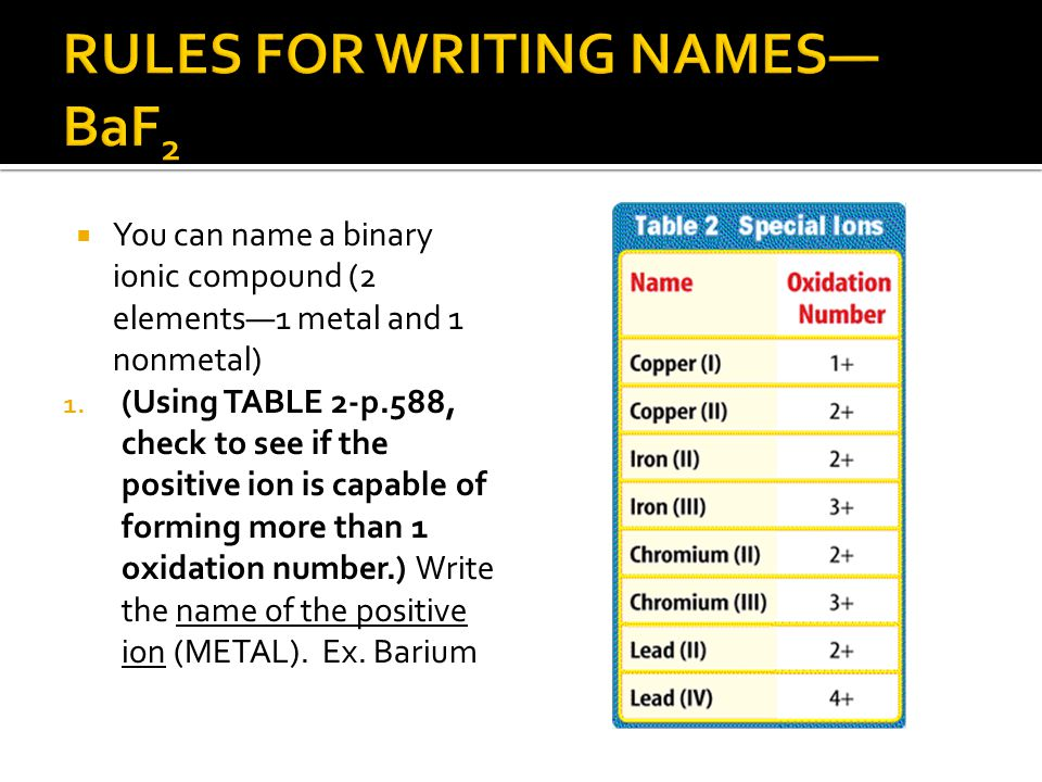 RULES FOR WRITING NAMES—BaF2