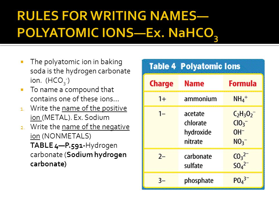 RULES FOR WRITING NAMES—POLYATOMIC IONS—Ex. NaHCO3