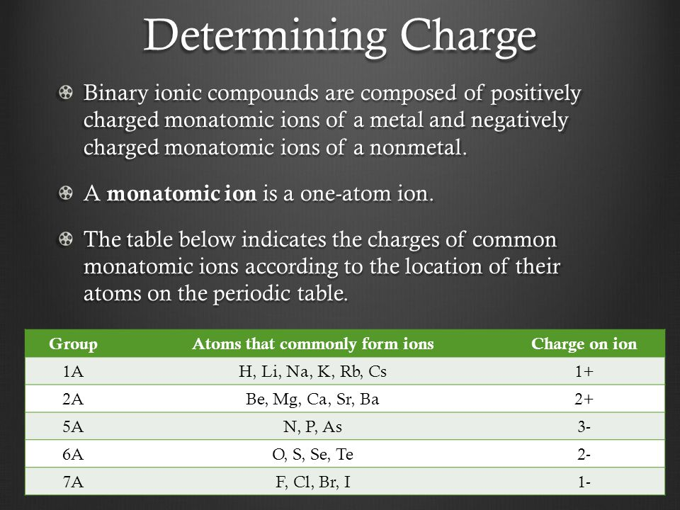 Atoms that commonly form ions
