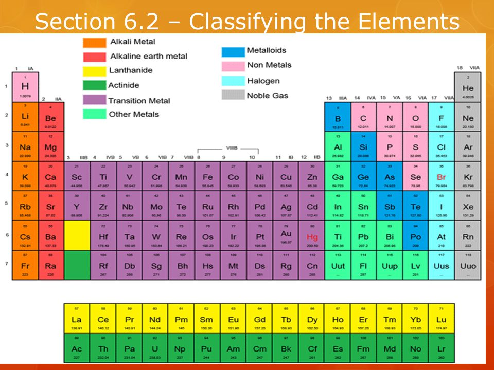 Section 6.2 – Classifying the Elements