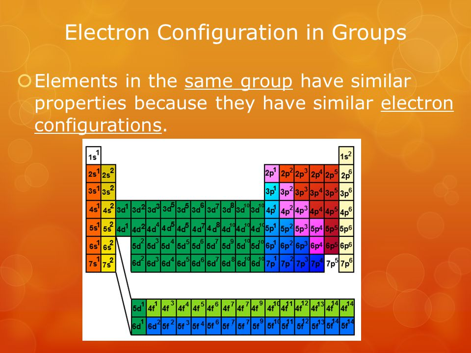 Electron Configuration in Groups