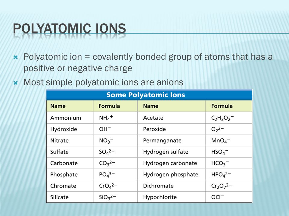 Polyatomic ions Polyatomic ion = covalently bonded group of atoms that has a positive or negative charge.