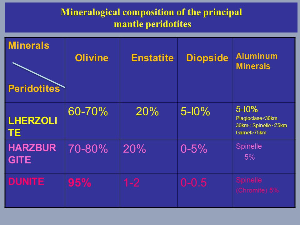 Mineralogical composition of the principal mantle peridotites