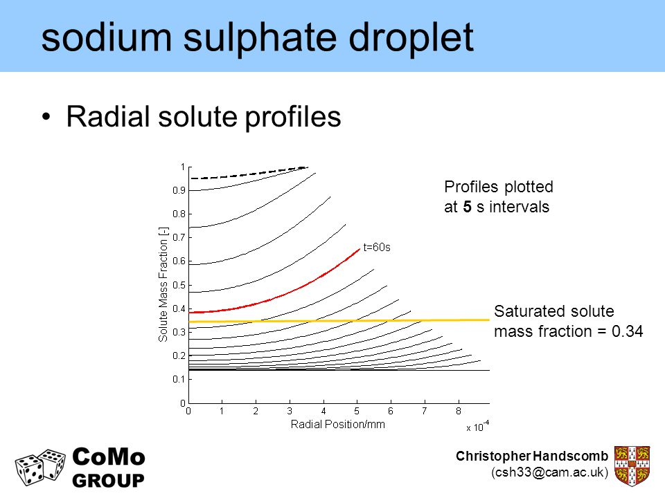 sodium sulphate droplet