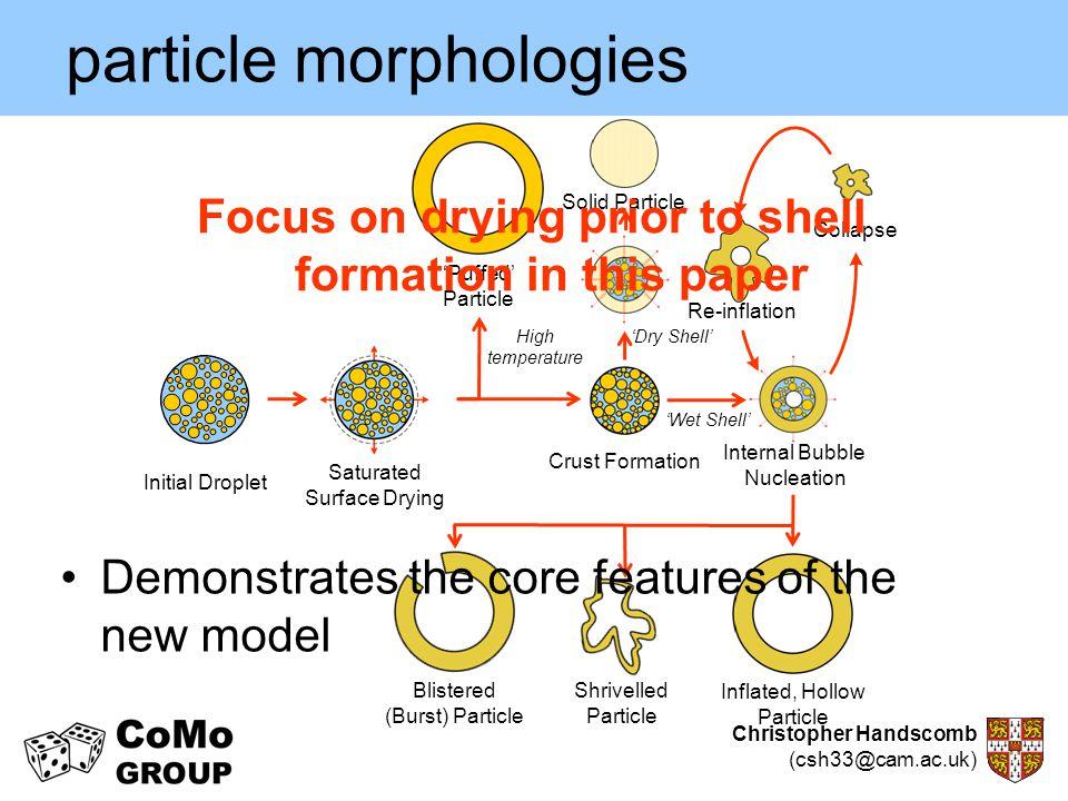 particle morphologies