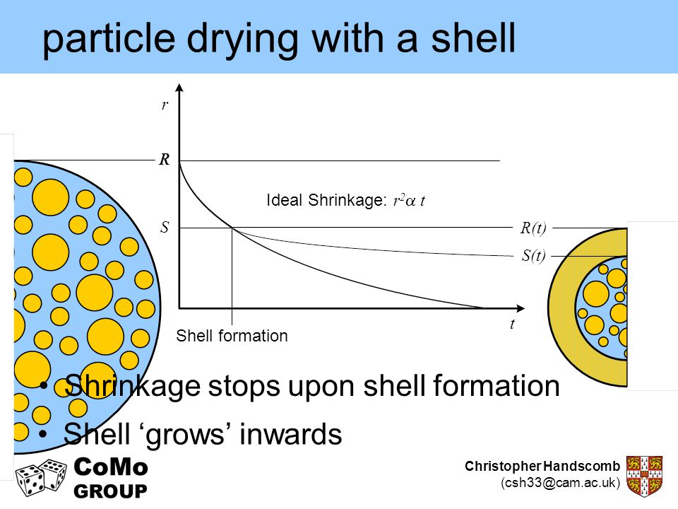 particle drying with a shell