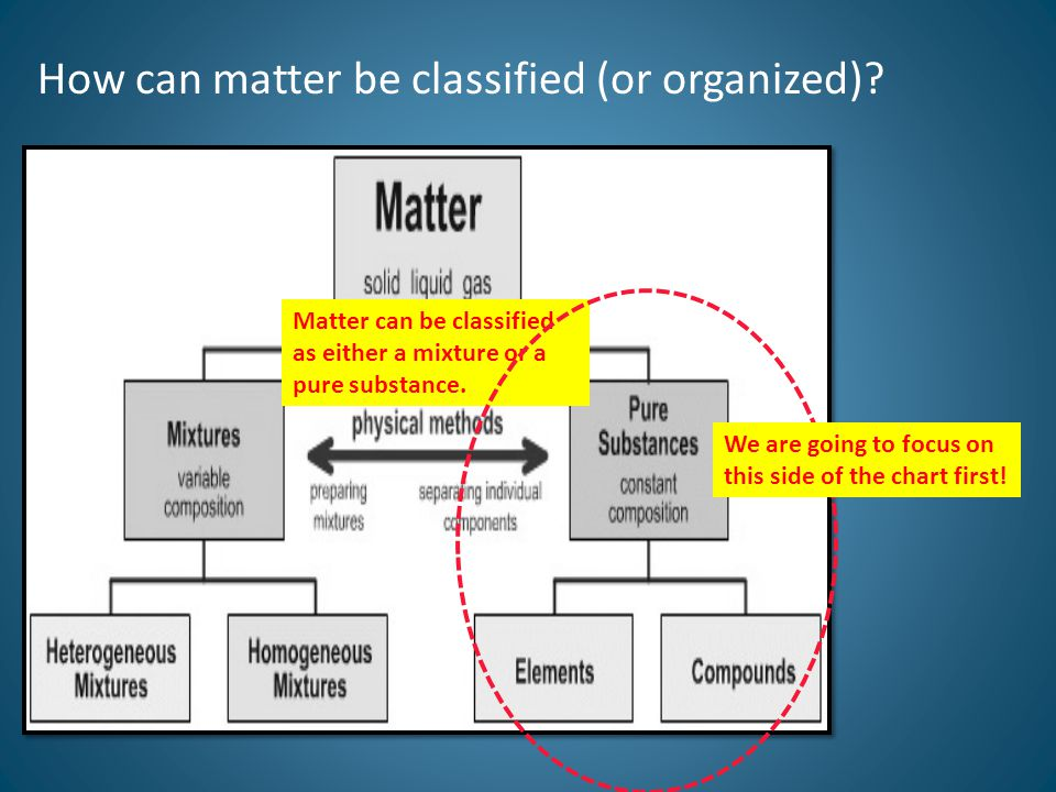 How can matter be classified (or organized)