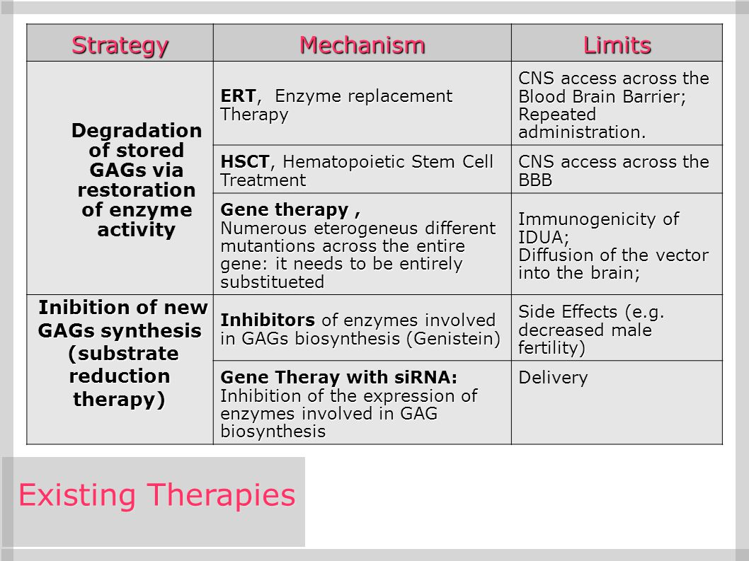 Existing Therapies Strategy Mechanism Limits