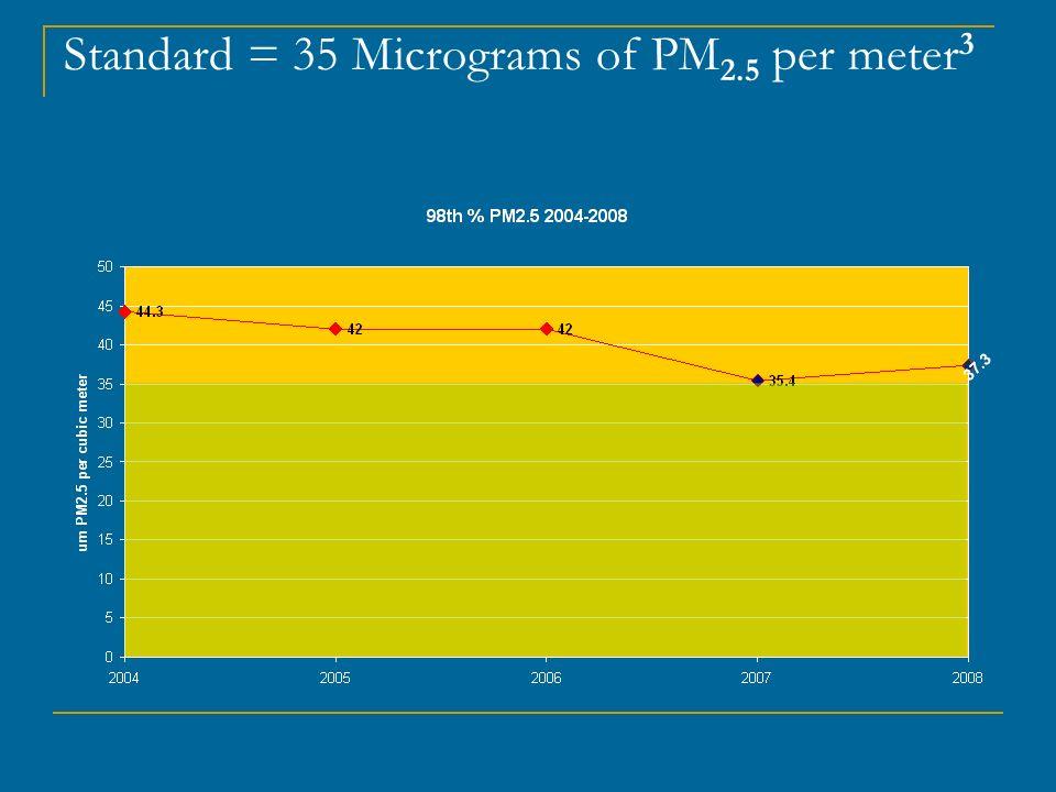 Standard = 35 Micrograms of PM2.5 per meter3