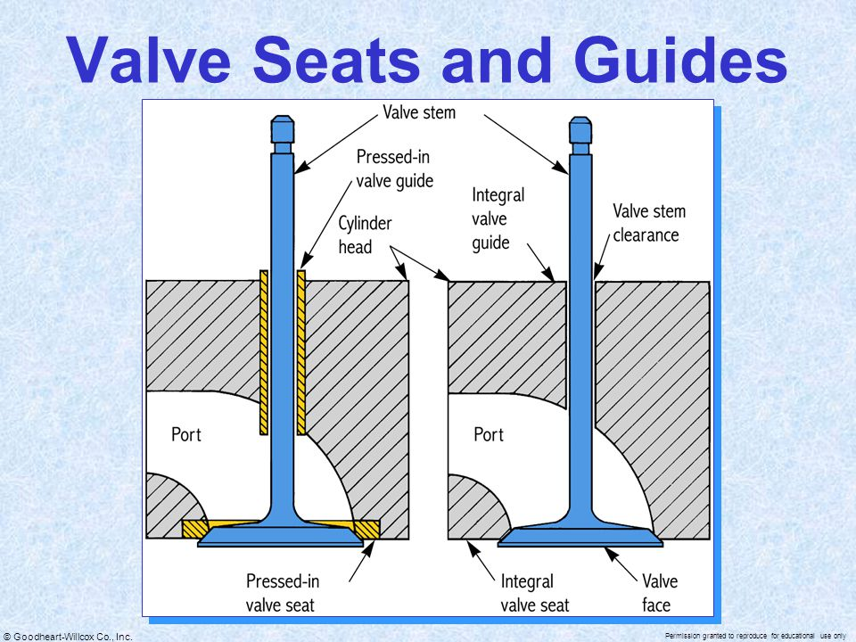Valve Seats and Guides