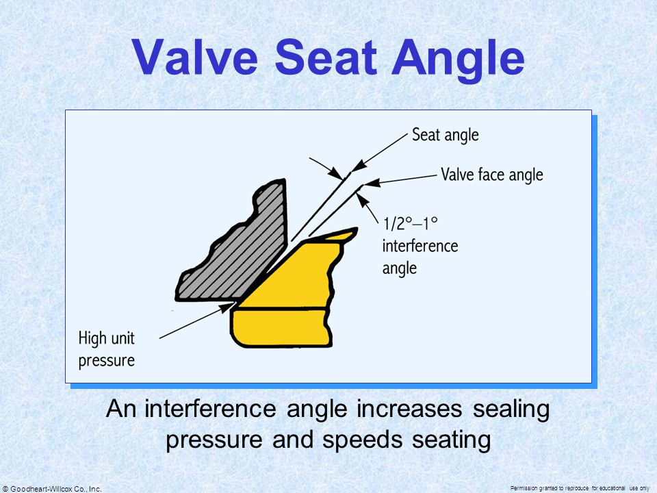 An interference angle increases sealing pressure and speeds seating