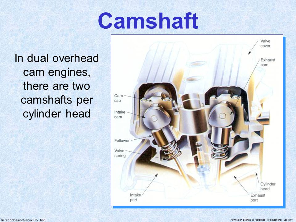 Camshaft In dual overhead cam engines, there are two camshafts per cylinder head