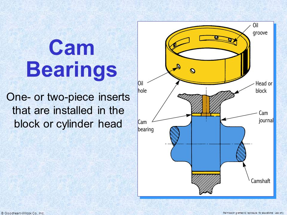 Cam Bearings One- or two-piece inserts that are installed in the block or cylinder head