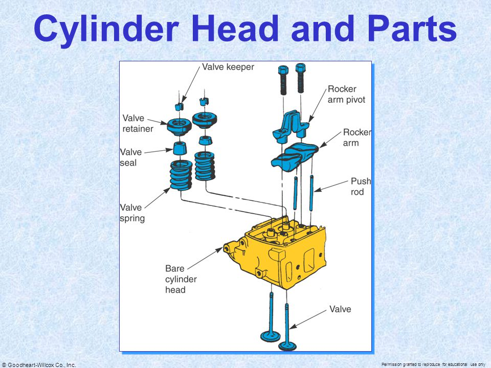 Cylinder Head and Parts