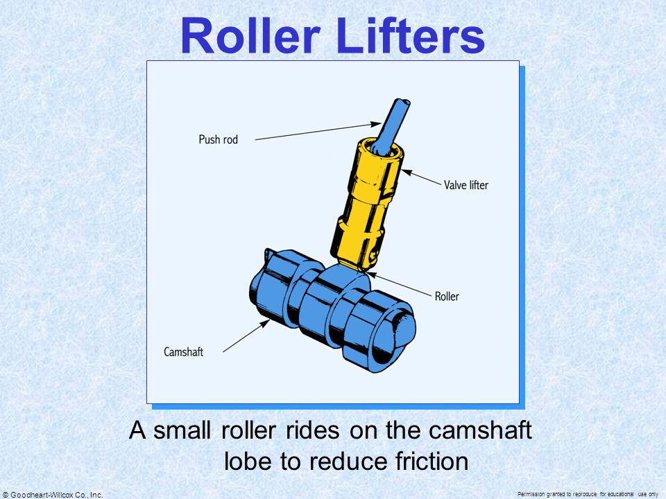 A small roller rides on the camshaft lobe to reduce friction