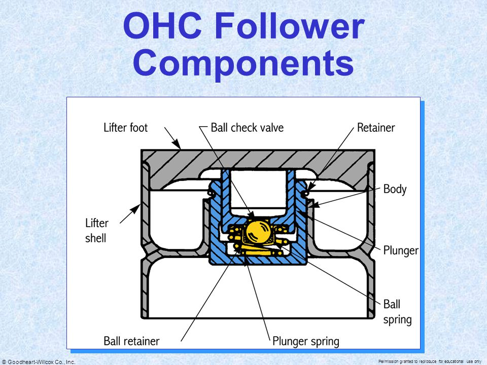 OHC Follower Components
