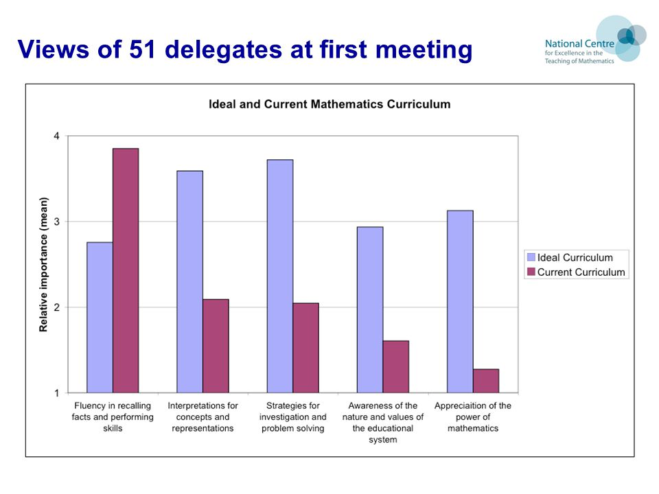 Views of 51 delegates at first meeting