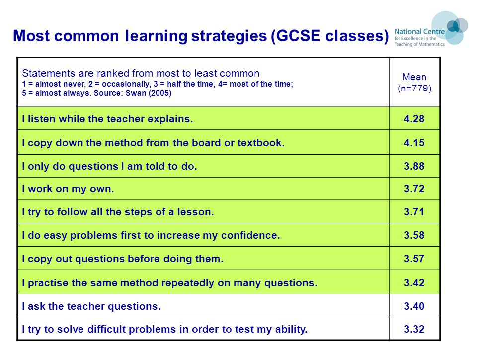 Most common learning strategies (GCSE classes)