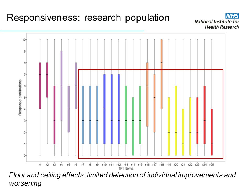 Responsiveness: research population