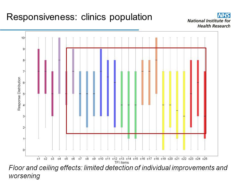 Responsiveness: clinics population