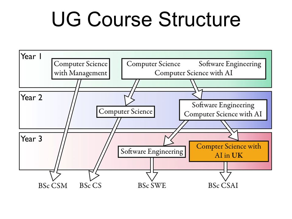 UG Course Structure