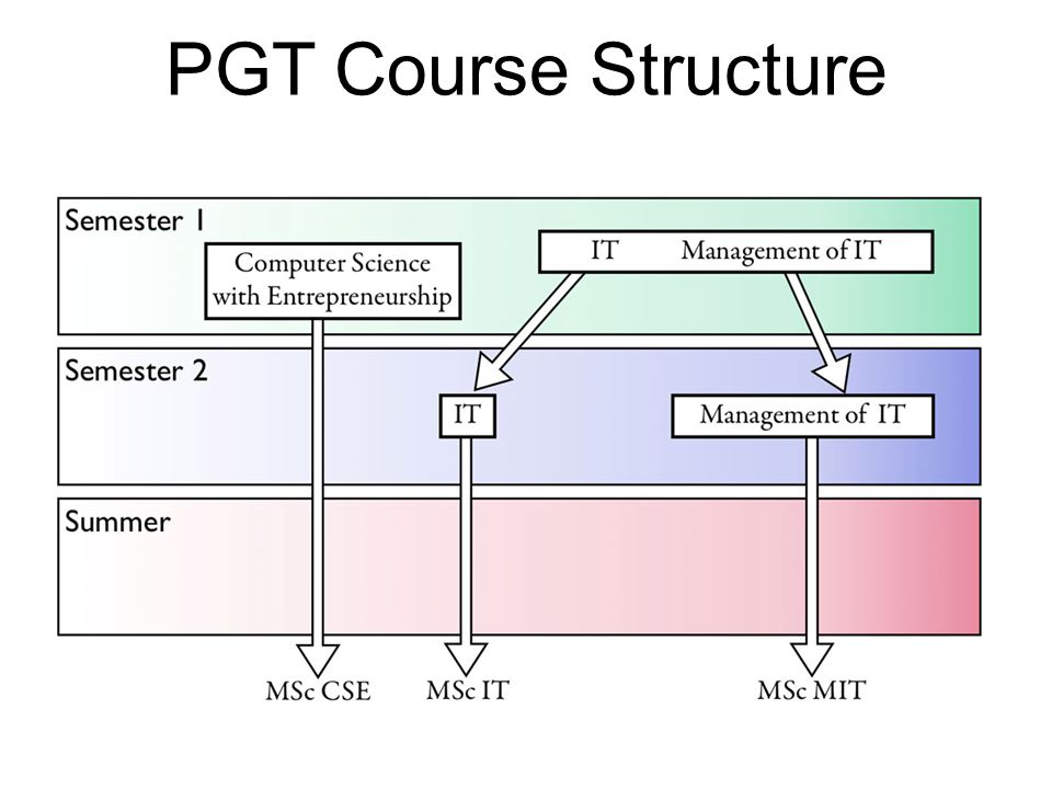 PGT Course Structure