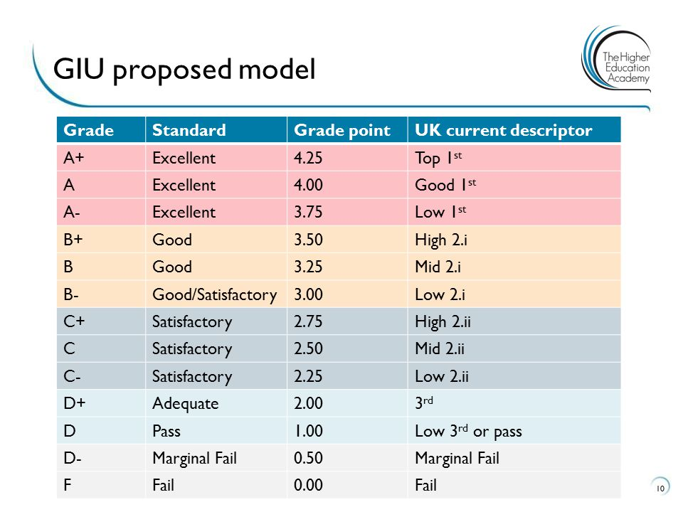 GIU proposed model Grade Standard Grade point UK current descriptor A+