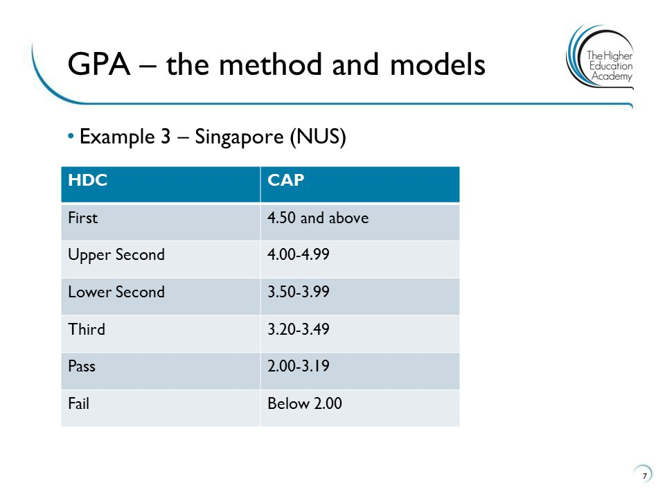 GPA – the method and models