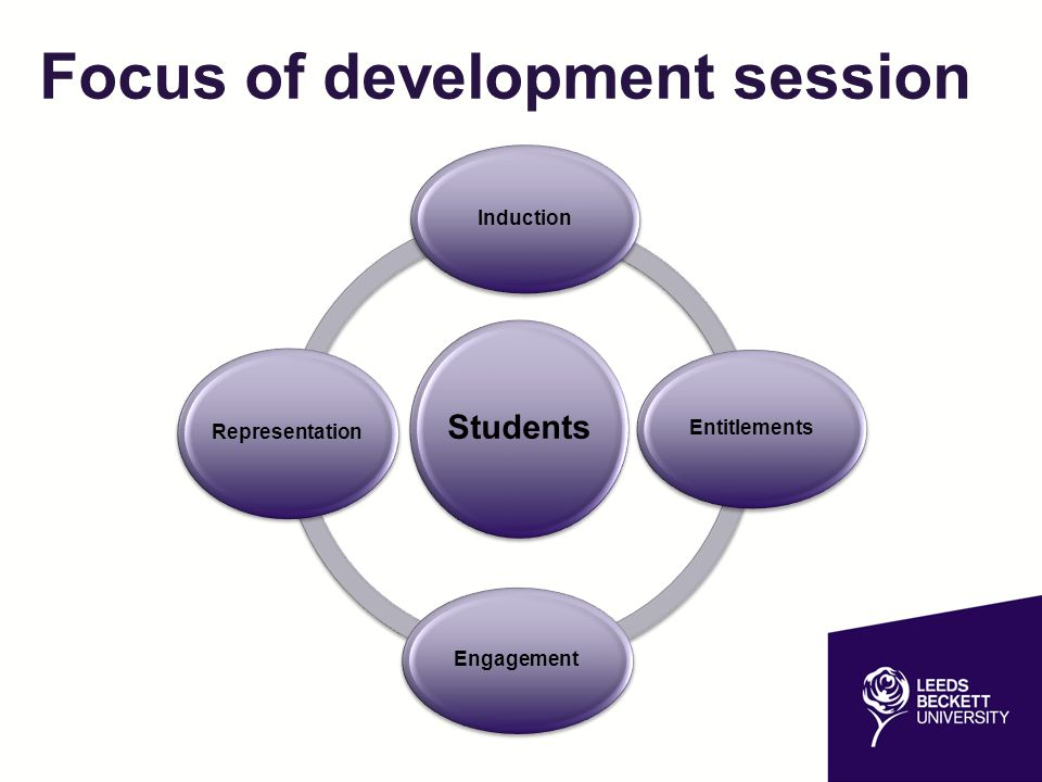 Focus of development session