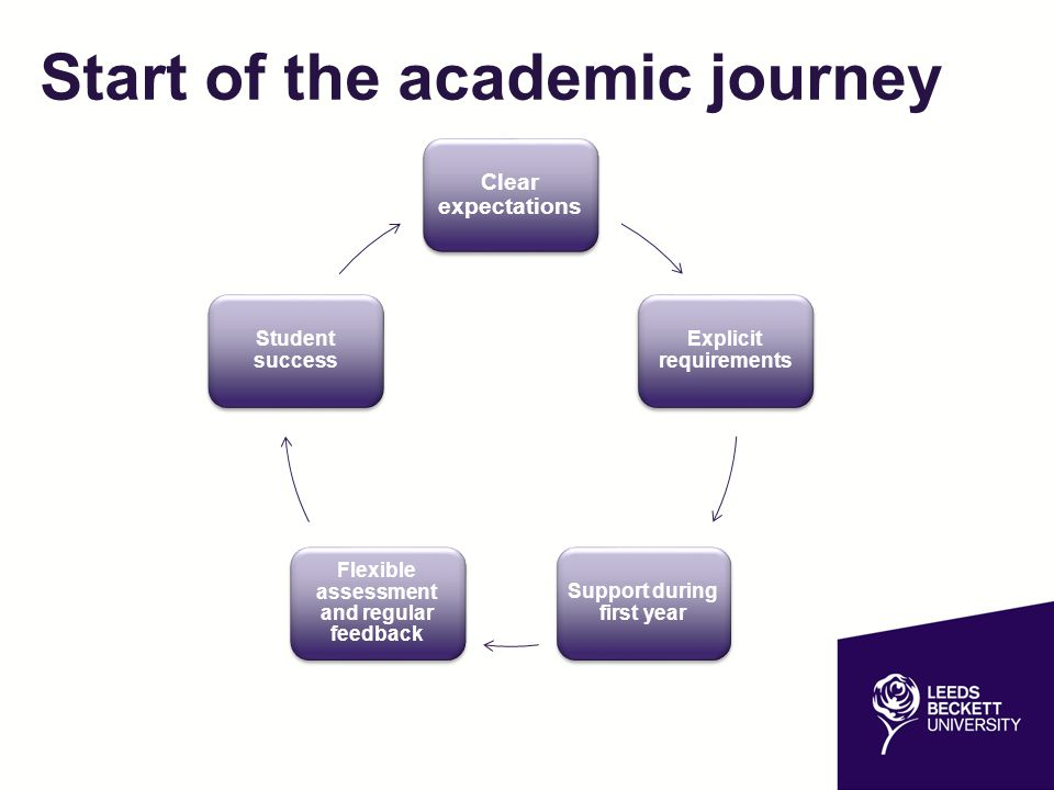 Start of the academic journey
