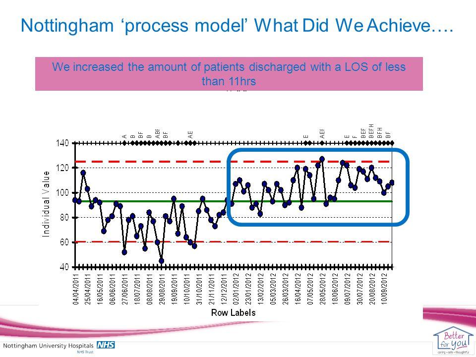 Nottingham 'process model' What Did We Achieve….