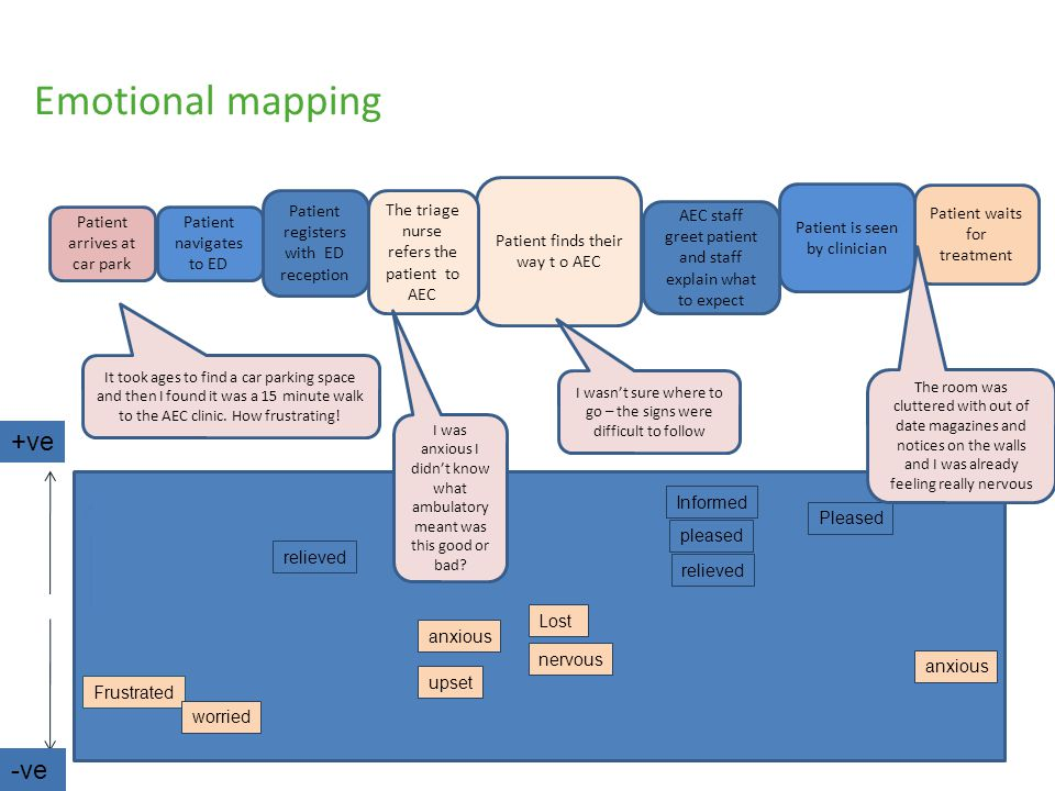 Emotional mapping +ve -ve Patient finds their way t o AEC