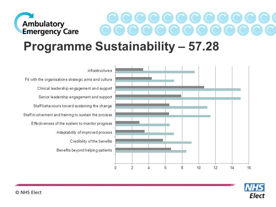 Programme Sustainability – 57.28