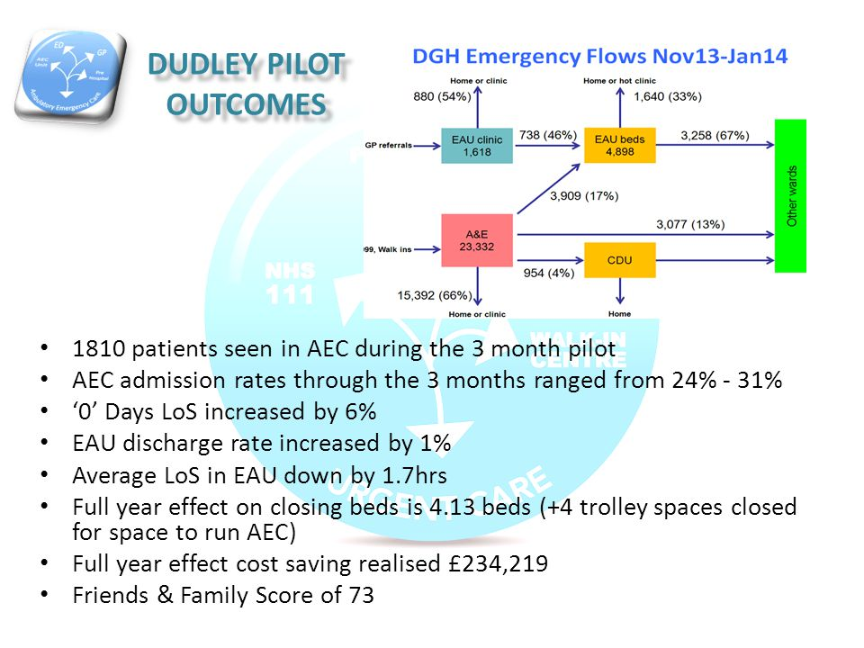Dudley pilot outcomes 1810 patients seen in AEC during the 3 month pilot. AEC admission rates through the 3 months ranged from 24% - 31%