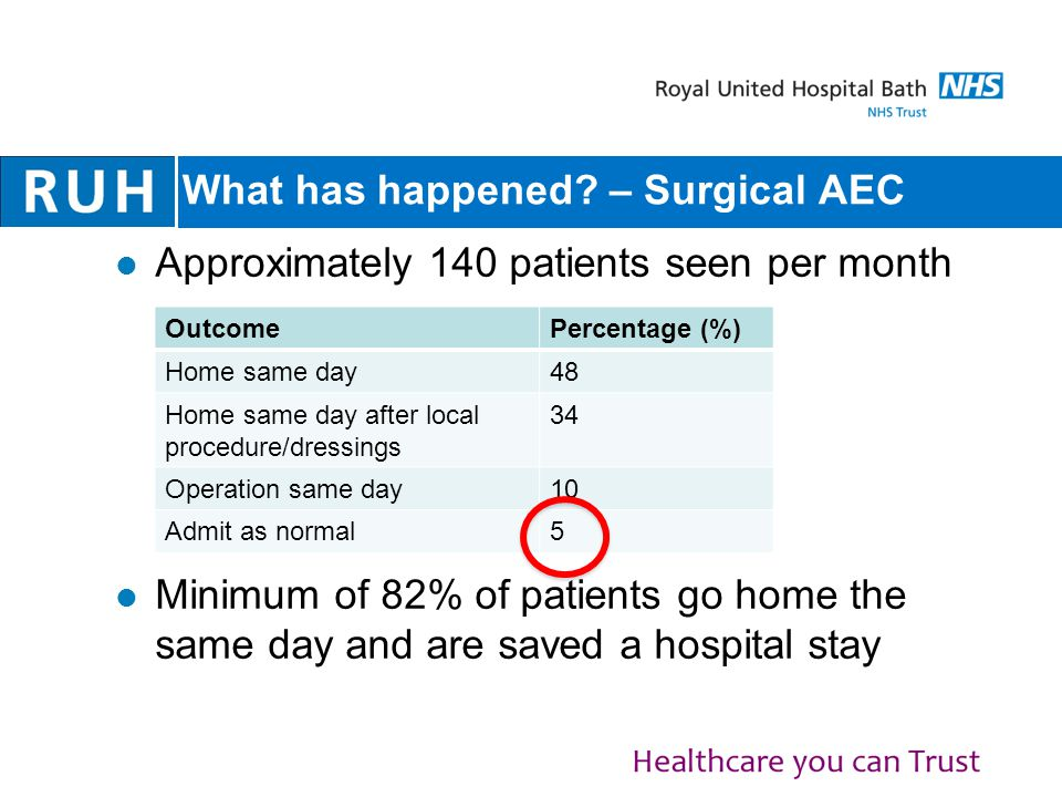 What has happened – Surgical AEC