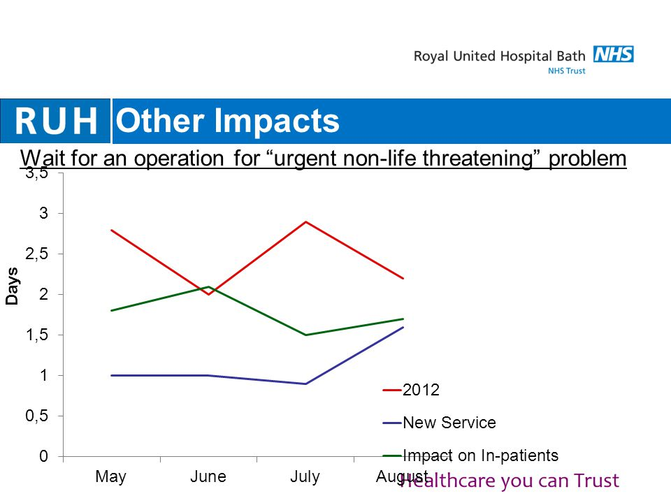 Other Impacts Wait for an operation for urgent non-life threatening problem