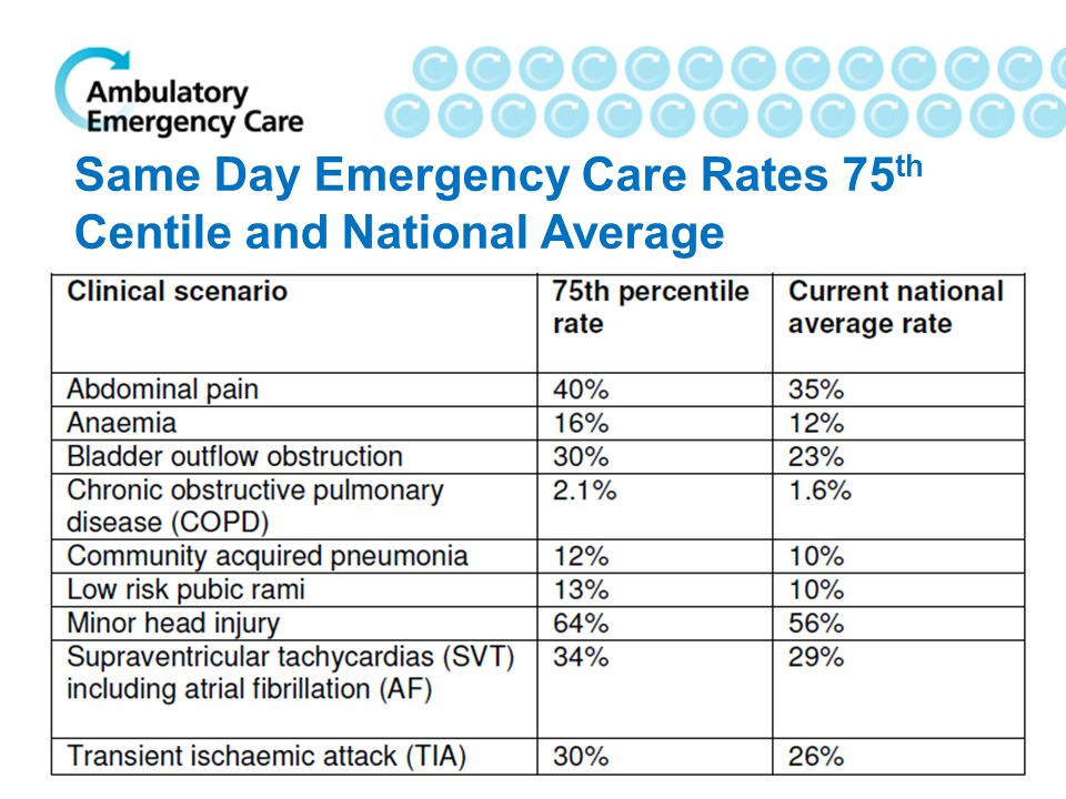 Same Day Emergency Care Rates 75th Centile and National Average