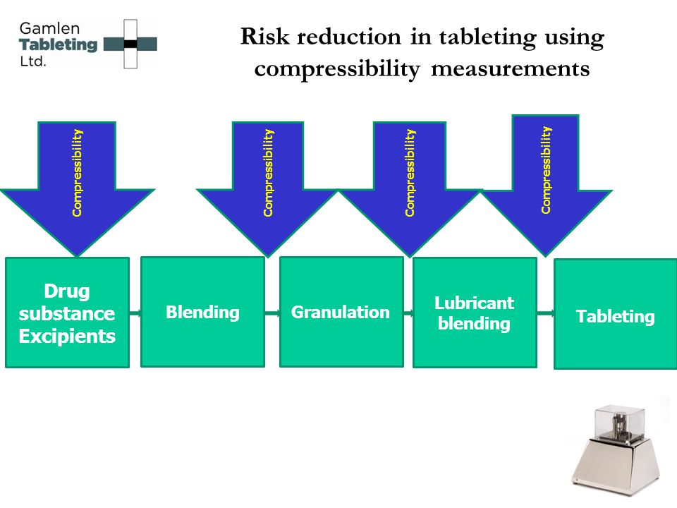 Risk reduction in tableting using compressibility measurements