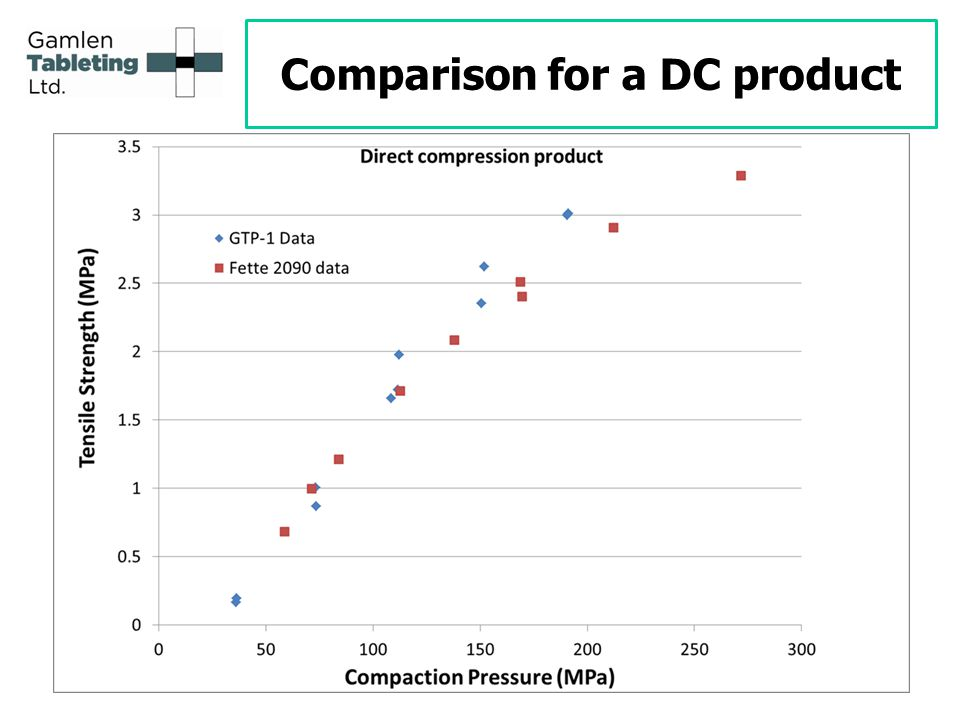 Comparison for a DC product