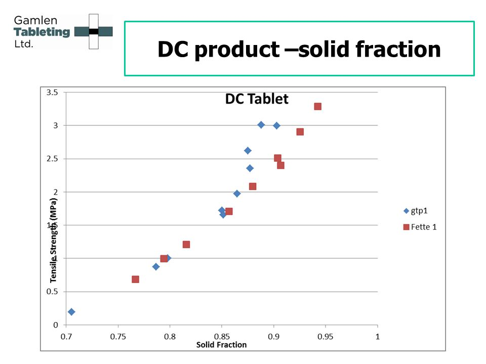 DC product –solid fraction