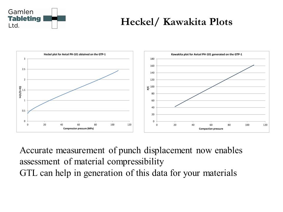 Heckel/ Kawakita Plots