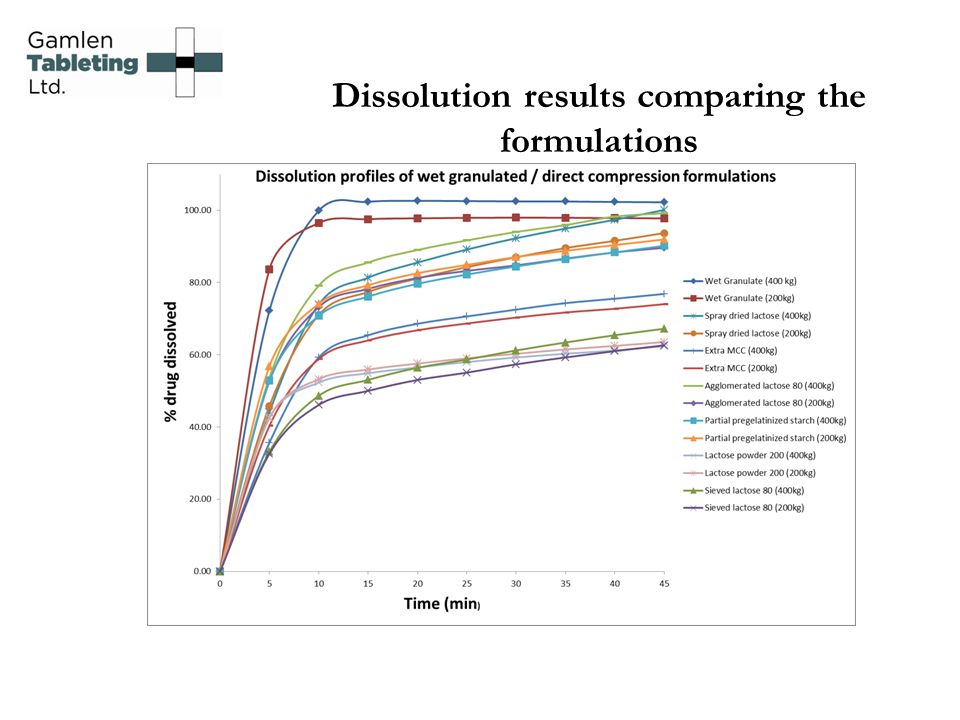 Dissolution results comparing the formulations