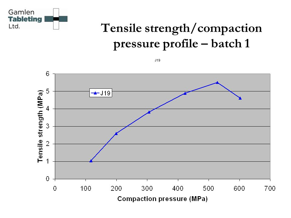 Tensile strength/compaction pressure profile – batch 1