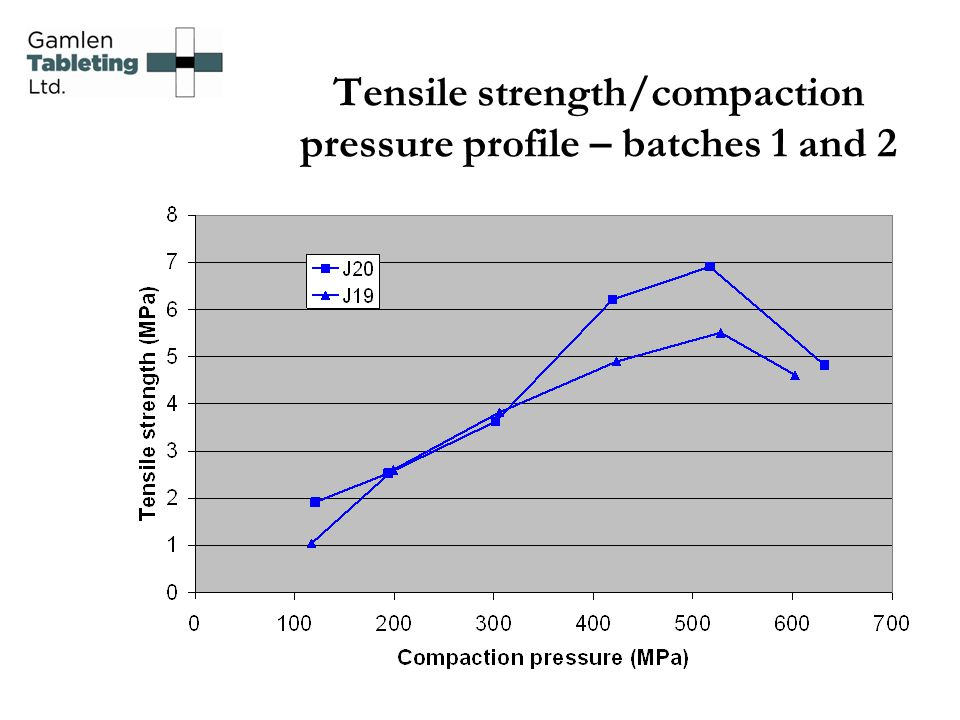 Tensile strength/compaction pressure profile – batches 1 and 2
