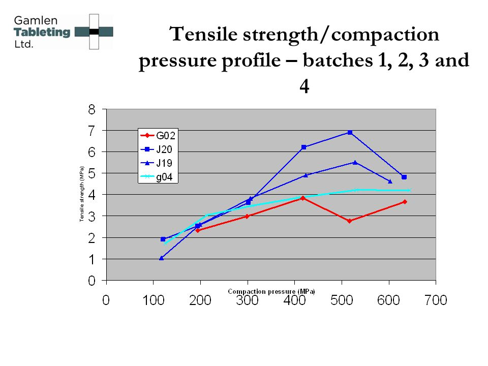 Tensile strength/compaction pressure profile – batches 1, 2, 3 and 4